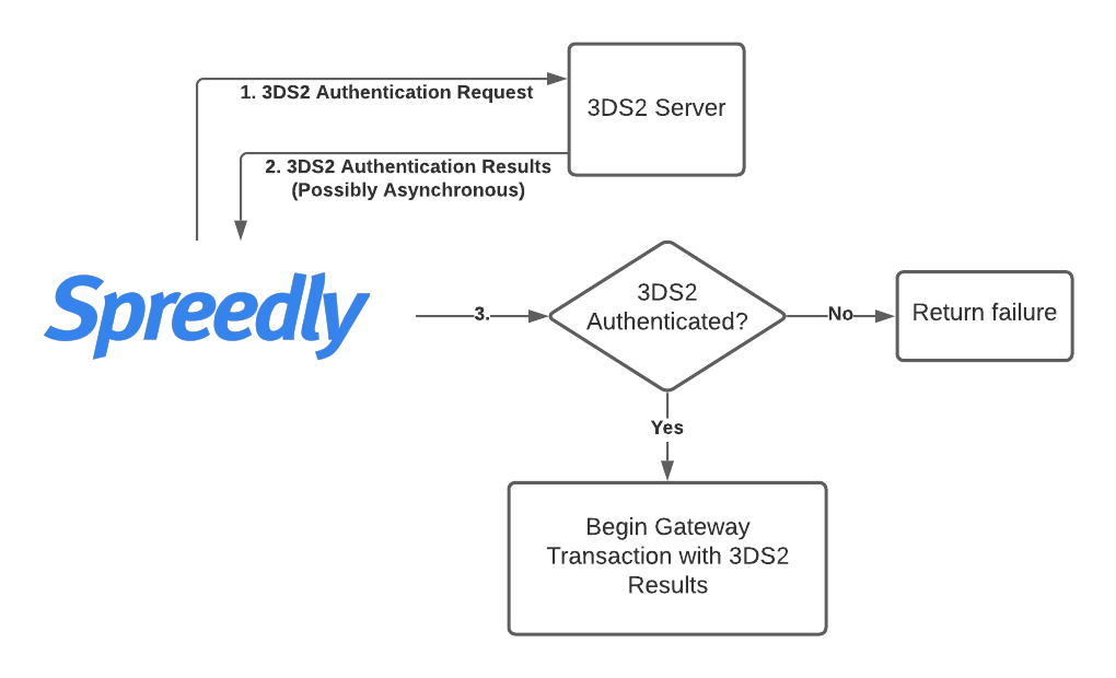 Spreedly 3DS2 Global Authentication Flow