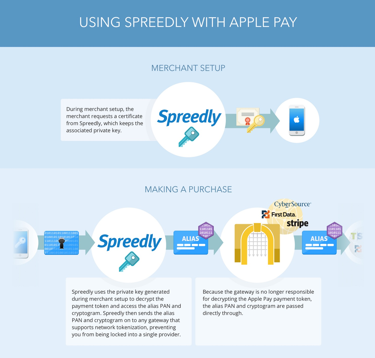 Apple Pay - Spreedly Documentation